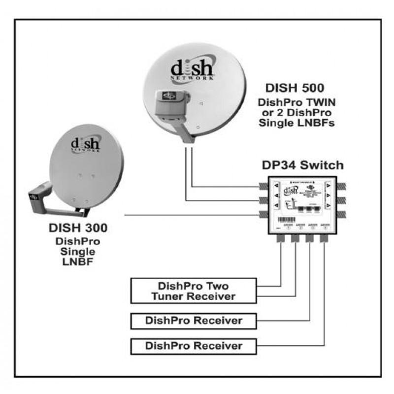 Dp 34 Dish Pro 3x4 Multi Dish Switch
