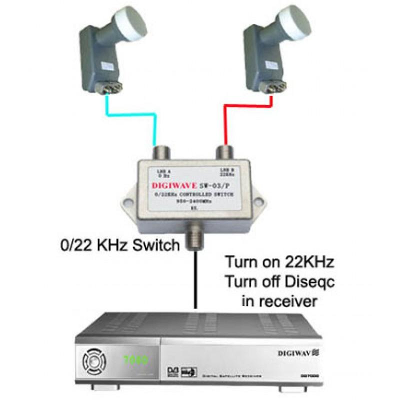 Switch 22khz - Switch