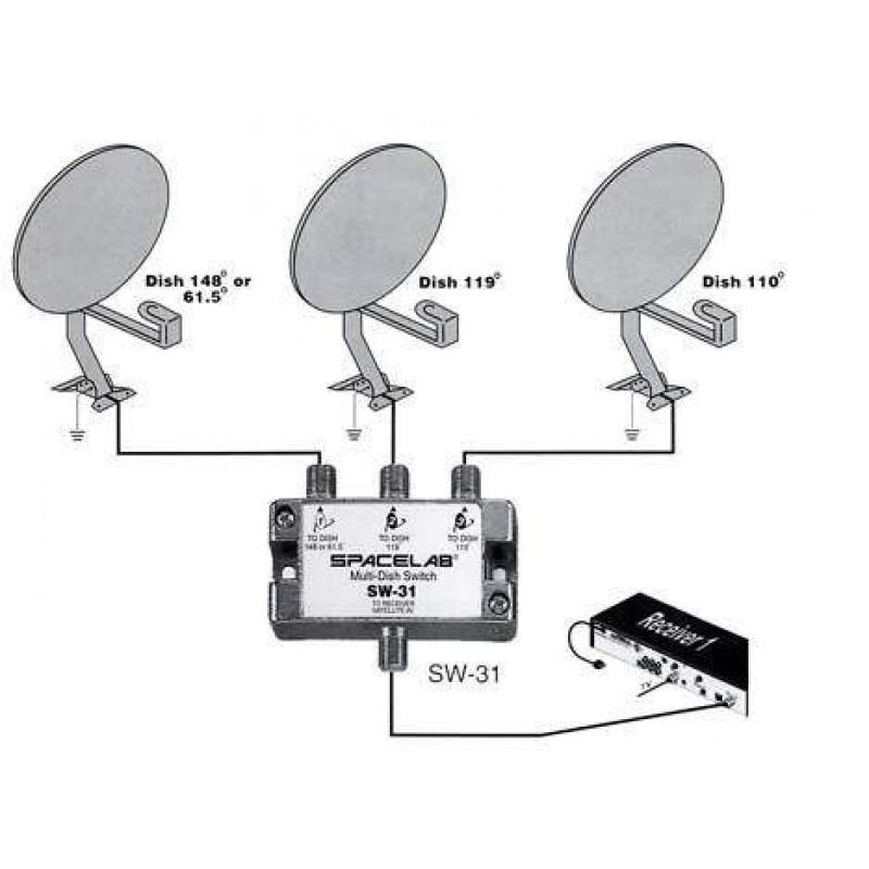 how to set up bell satellite dish directions